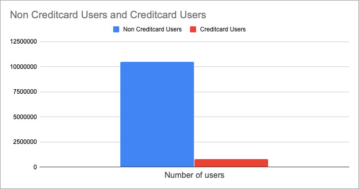 credit card casinos data